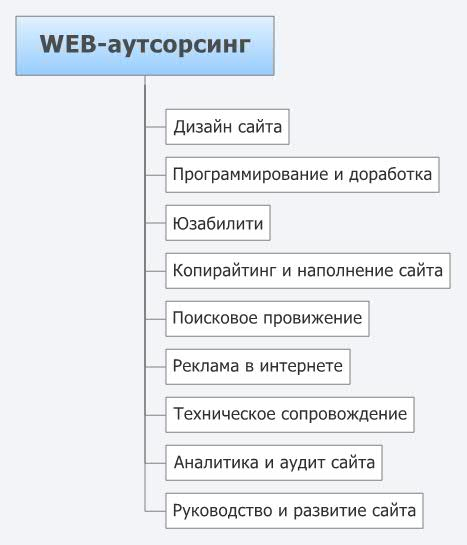 WEB-outsoursing